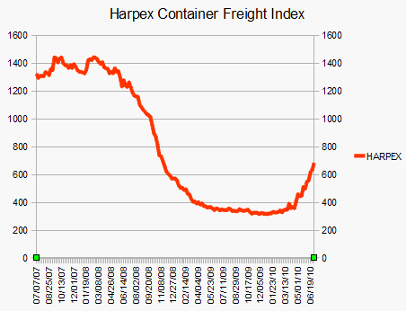 HARPEX Container Freight Index