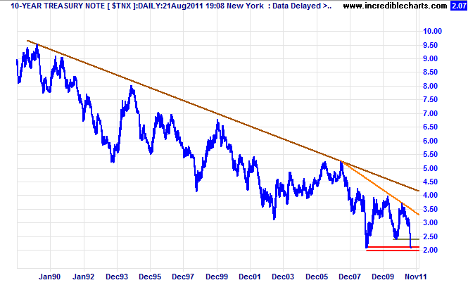 Incredible charts 10 year treasury yields at new 50 year low