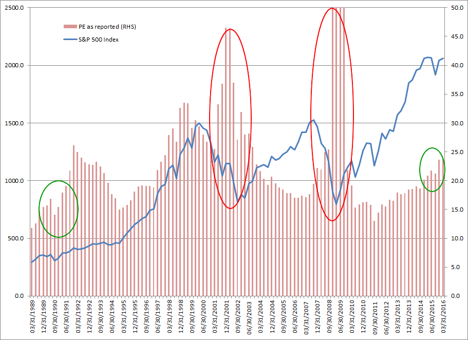 S&P 500 PE and EPS Growth
