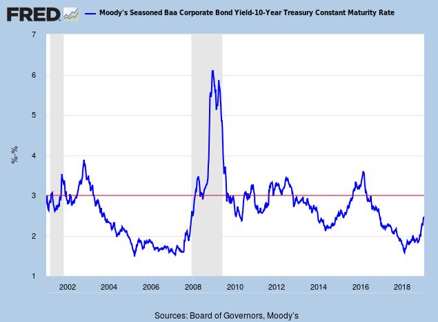 Incredible Charts: Bullish in a bull market, bearish in a