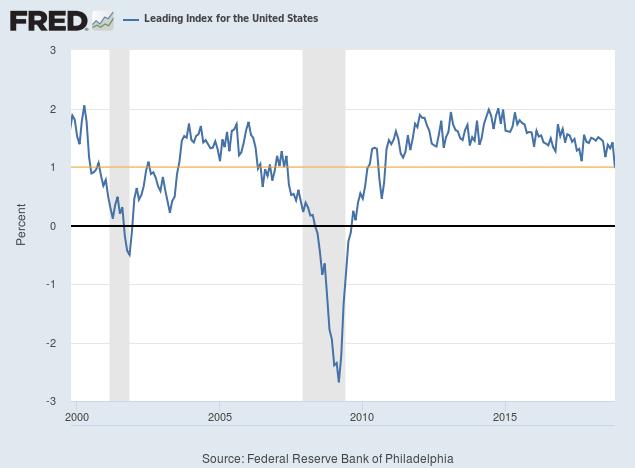 Leading Index