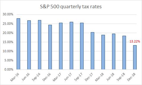S&P 500 Quarterly Tax Rates