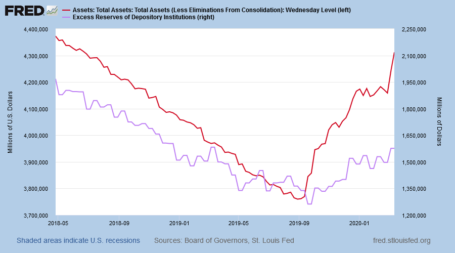 Fed Balance Sheet: Total Assets and Excess Reserves on Deposit