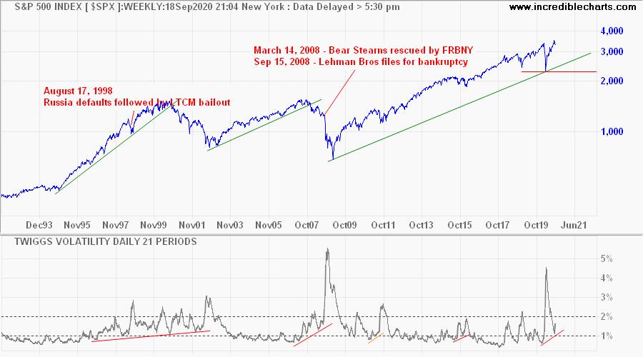 Twiggs Volatility