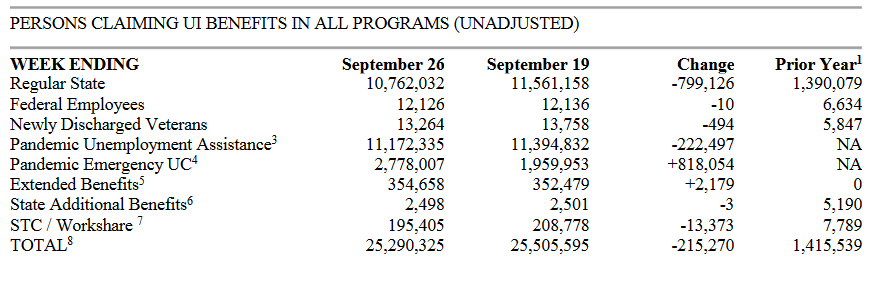 Total Claims for Unemployment Benefits