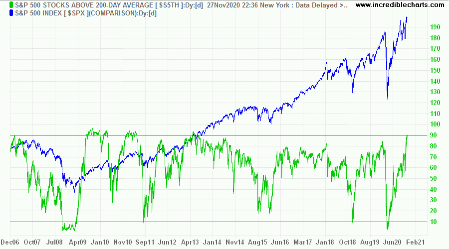 S&P 500 Stocks Above 200-Day MA