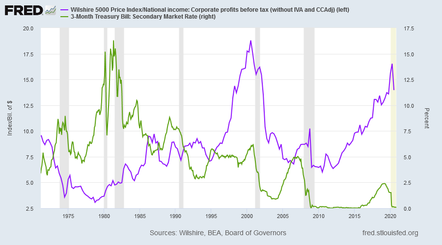 Wilshire 5000 Index/Profits & 3-Month T-Bill Yield