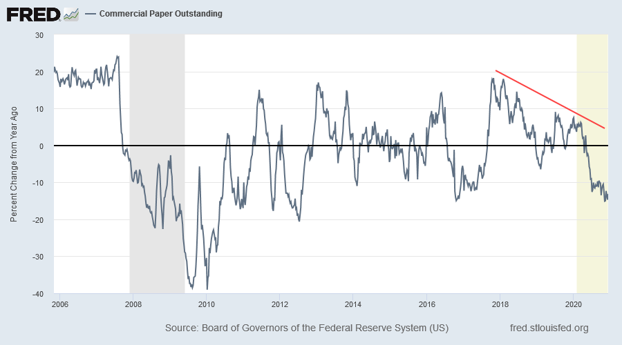 Commercial Paper Outstanding