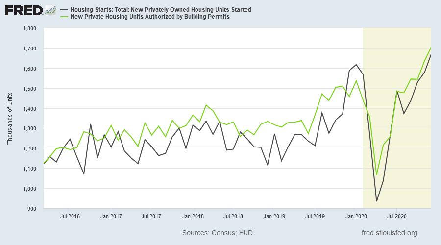 Housing Permits & Starts