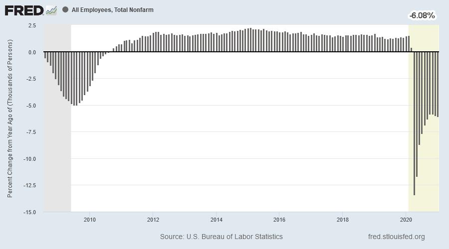 Payroll Growth