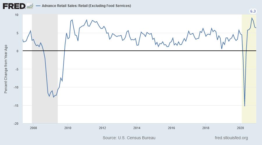 Retail Sales Excluding Food