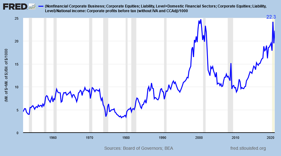 Stock Market Capitalization/ Corporate Profits Before Tax