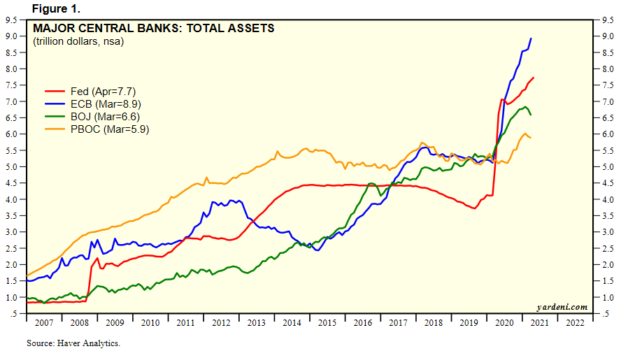 Total Assets of Major Central Banks