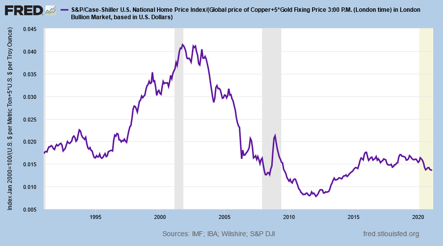 Case Shiller US National House Price Index/GCI