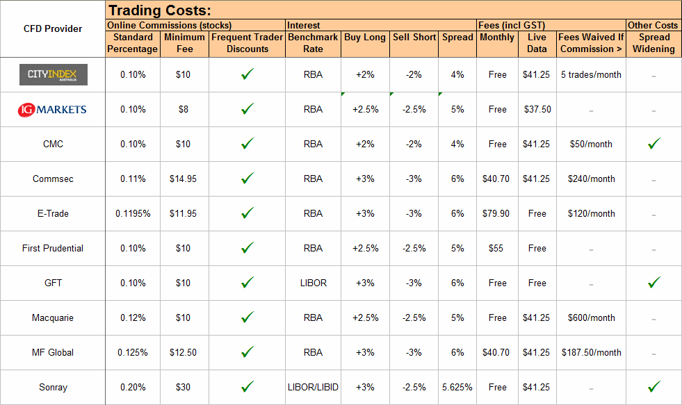 Commission Structure for Options with Larger Brokers