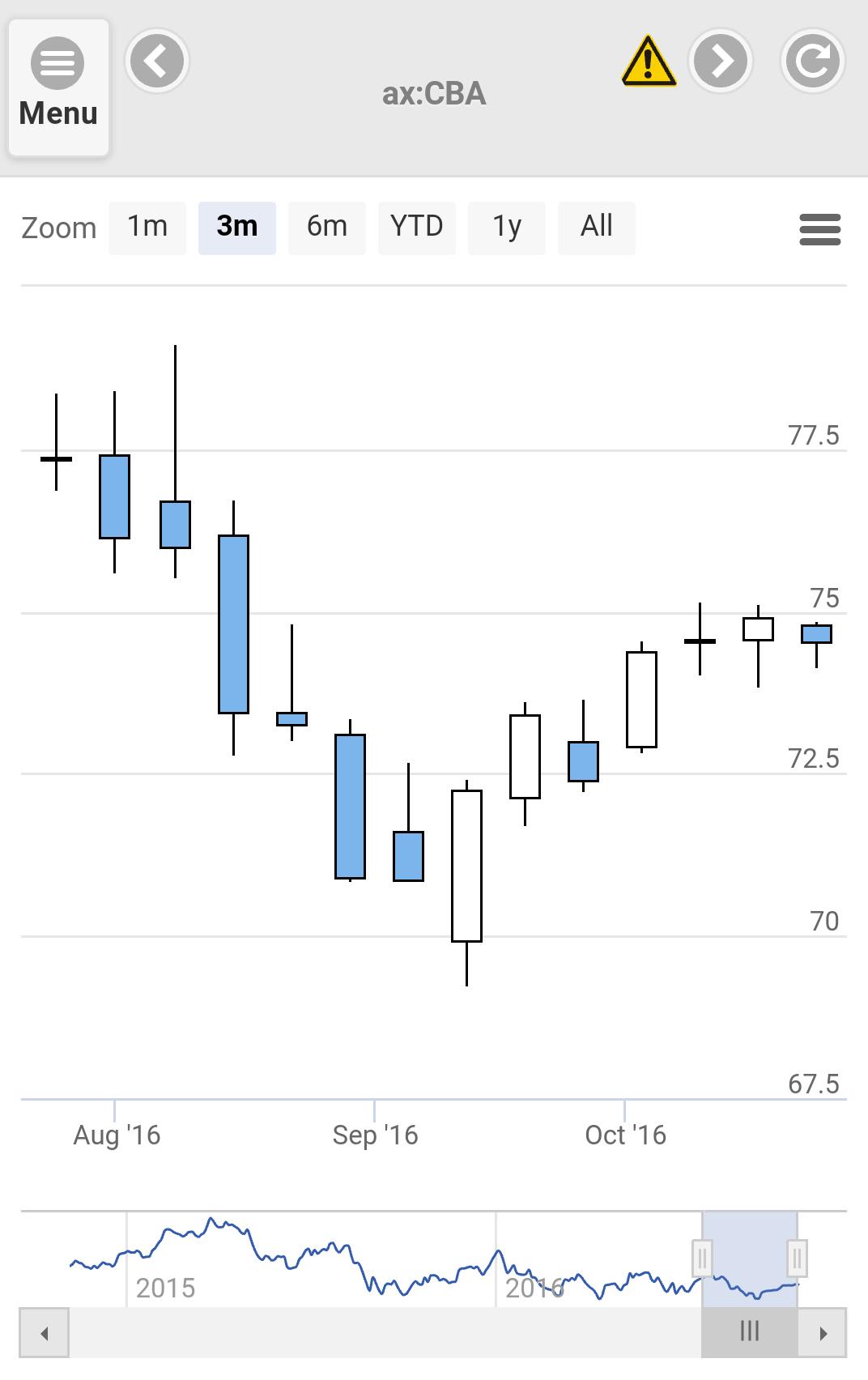 Chart 3 Months