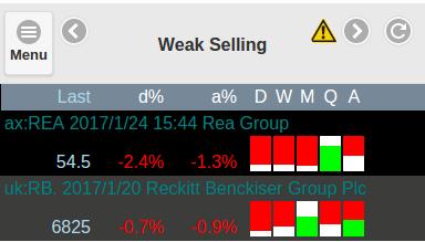 Weak Selling Pressure