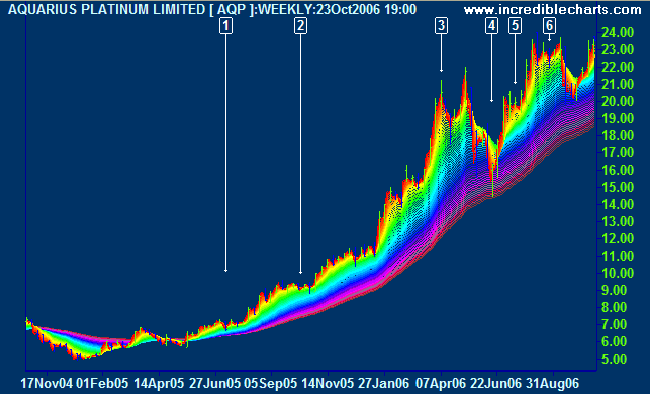Aquarius Platinum Rainbow 3D Moving Averages