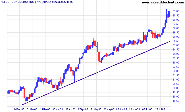 Incredible charts trendlines highs or lows ccuart Gallery