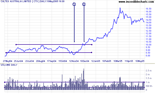 Incredible Charts: Volume Spikes and Dips