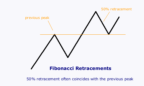 fibonacci-retracement-50_percent