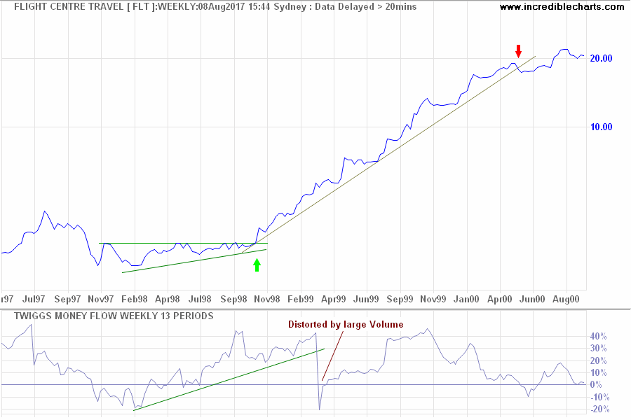 FLT Twiggs Money Flow and Volume Spike