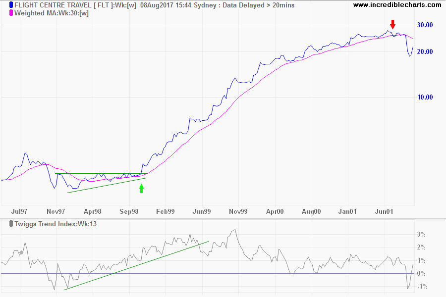 FLT WMA & Twiggs Trend Index