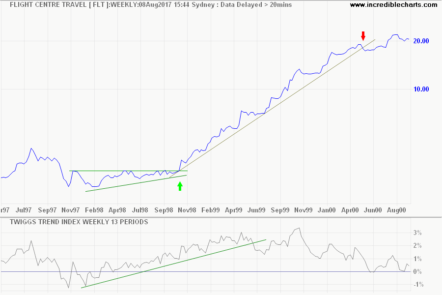 FLT Twiggs Trend Index and Trendline