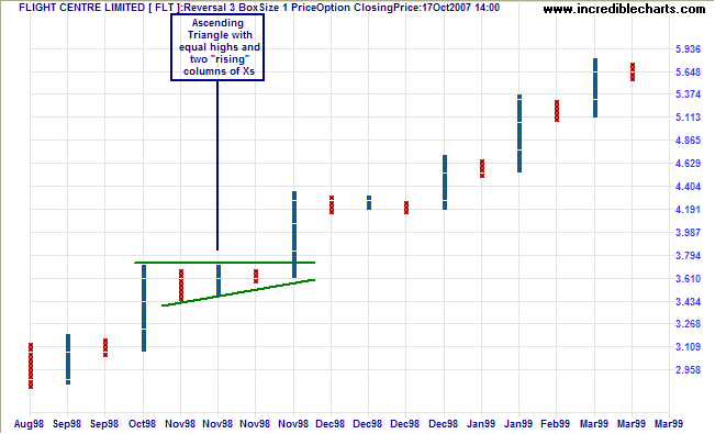 flight centre ascending triangle on point and figure chart
