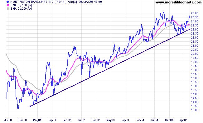Huntington Bancshrs – EMA vs trendline