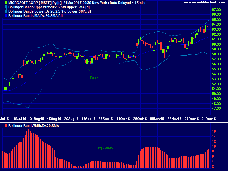 Youtube bollinger bands chart