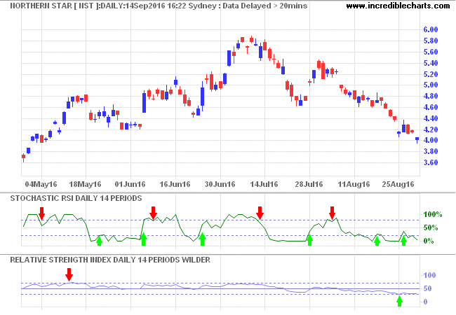 Northern Star (NST) with 14-day Stochastic RSI