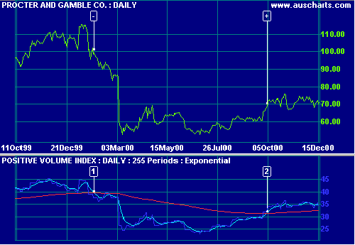 Procter & Gamble Positive Volume Index & EMA