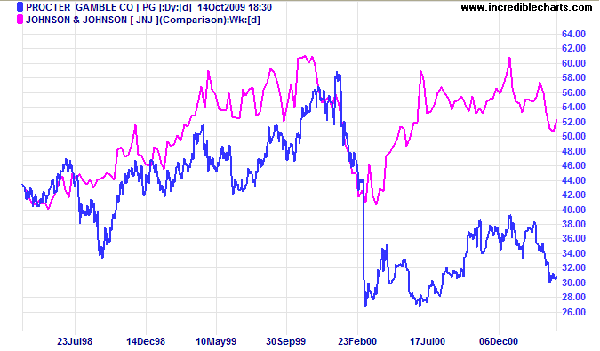 Proctor & Gamble closing price compared to Johnson & Johnson