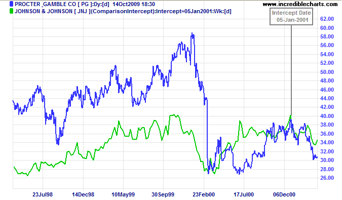 Proctor & Gamble closing price compared to Johnson & Johnson with Intercept Date of 5-Jan-2001