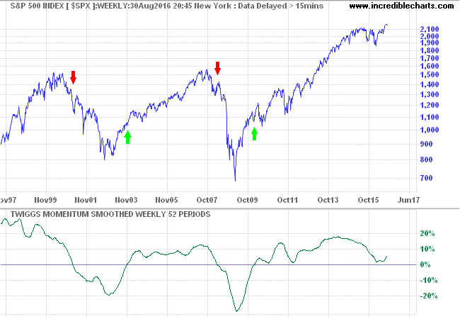 S&P 500 Twiggs Smoothed Momentum - Trend Change