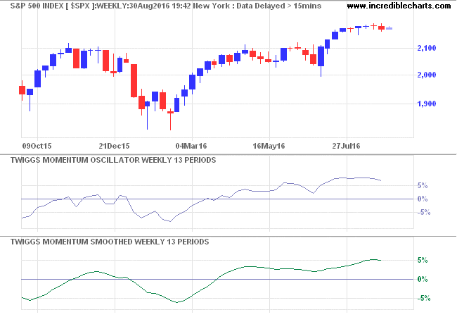 S&P 500 Twiggs Smoothed Momentum - Compared