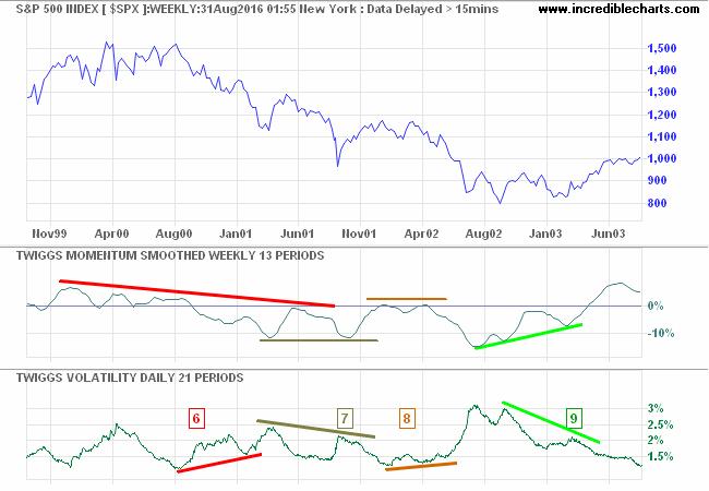 S&P 500 Twiggs Volatility - 1999 to 2003