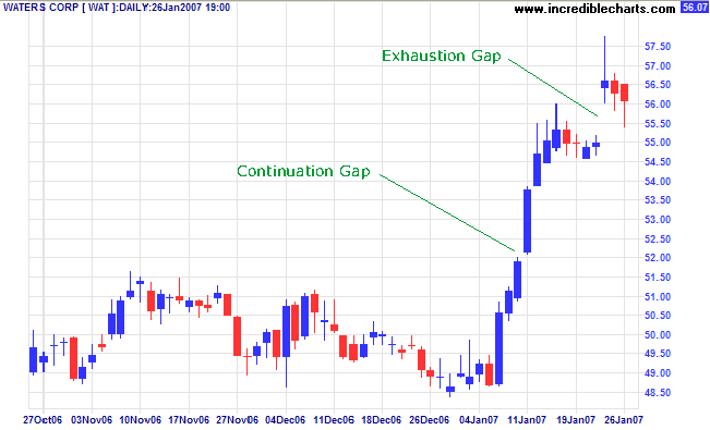 WAT exhaustion gap