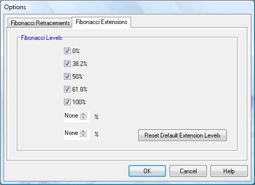 set fibonacci extension levels