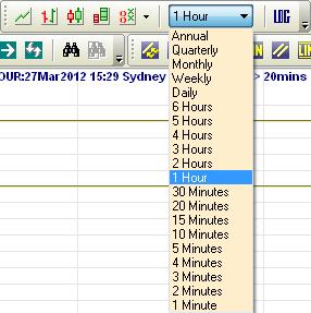 chart interval menu