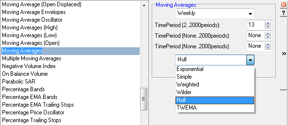 Hull Moving Average Setup