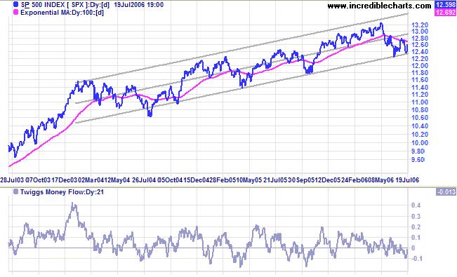 Incredible Charts: Stock Trading Diary