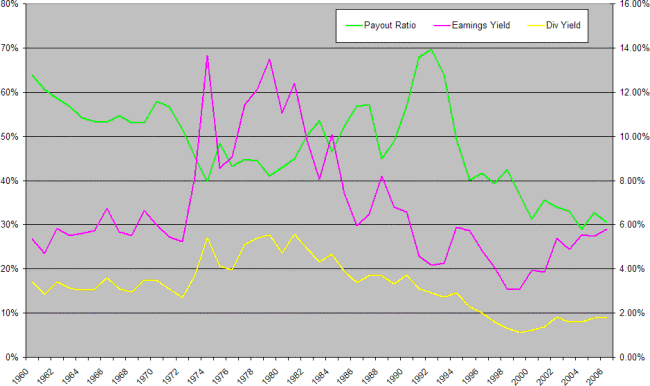 Dow dividend yield and payout ratio
