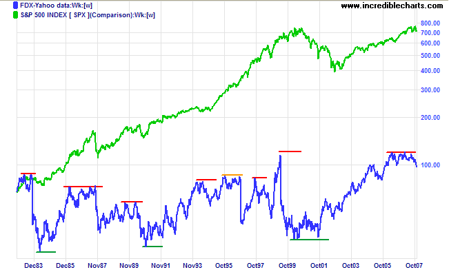 fedex compared to standard and poors 500 index