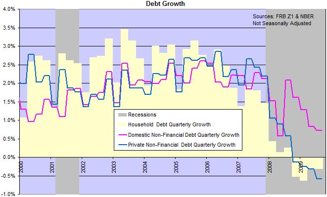 US Debt Growth