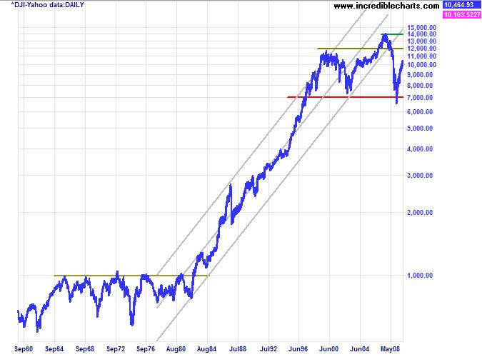 Incredible Charts: Stock Trading Diary: China Threatens Correction